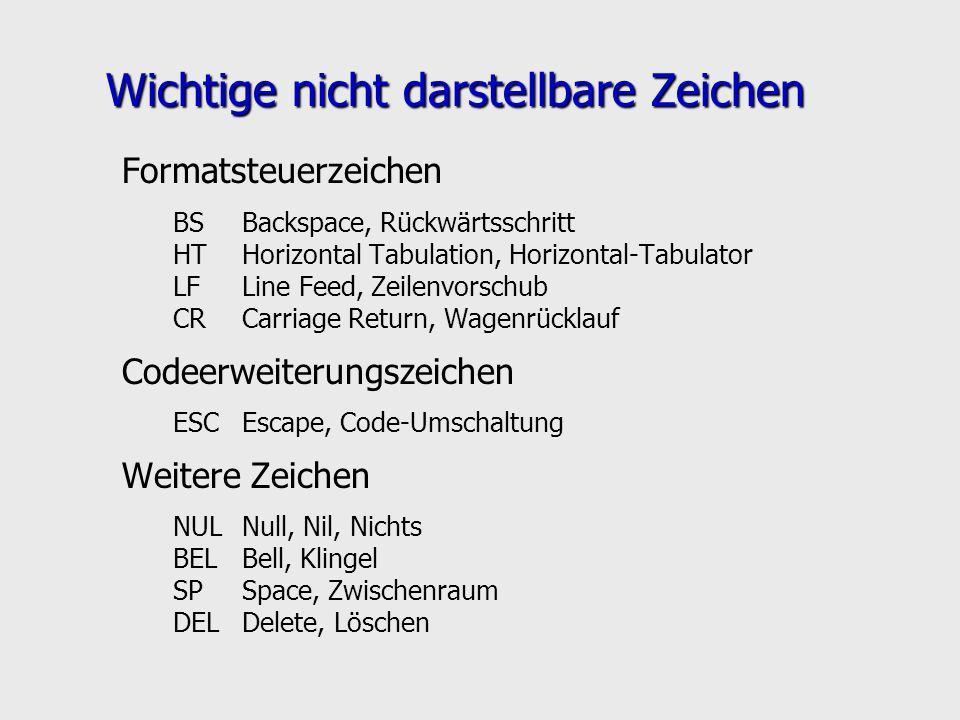 Wichtige nicht darstellbare Zeichen Formatsteuerzeichen BSBackspace, Rückwärtsschritt HTHorizontal Tabulation, Horizontal-Tabulator LFLine Feed, Zeile