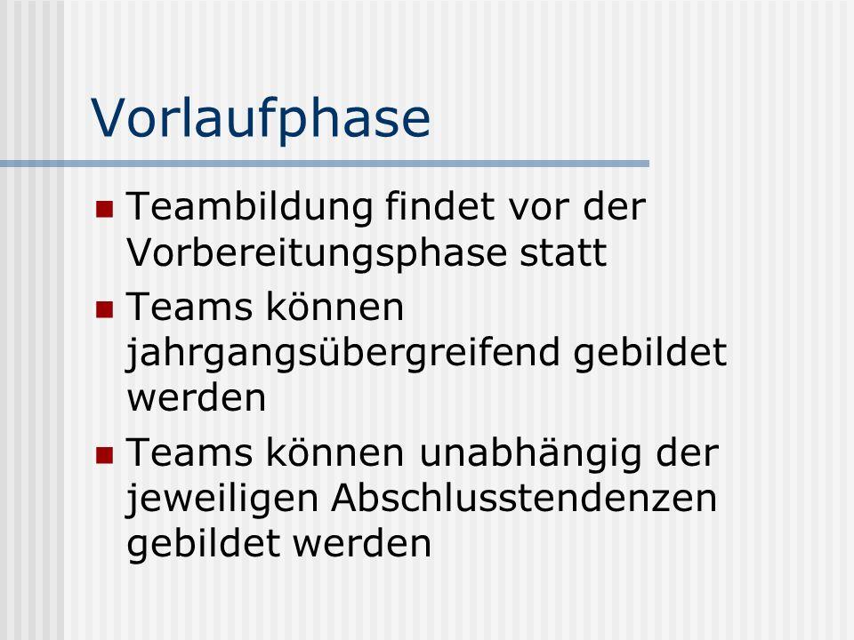 Vorlaufphase Teambildung findet vor der Vorbereitungsphase statt Teams können jahrgangsübergreifend gebildet werden Teams können unabhängig der jeweil