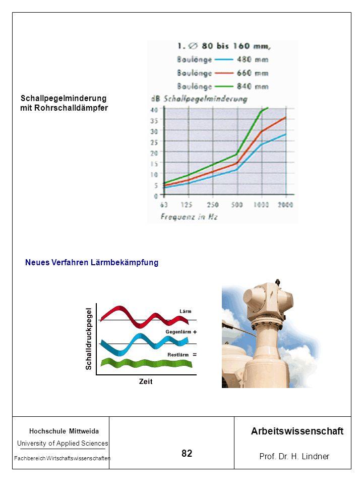 Hochschule Mittweida University of Applied Sciences Fachbereich Wirtschaftswissenschaften Arbeitswissenschaft Prof. Dr. H. Lindner 81 Schalldämpfer -