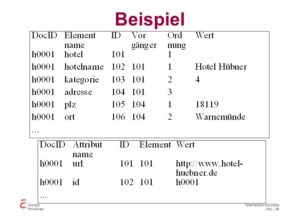 Worzyk FH Anhalt Telemedizin WS 03/04 XML - 38 Beispiel