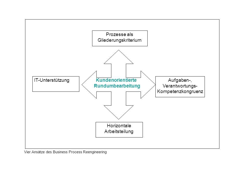 Kundenorientierte Rundumbearbeitung Prozesse als Gliederungskriterium Aufgaben-, Verantwortungs- Kompetenzkongruenz IT-Unterstützung Horizontale Arbei