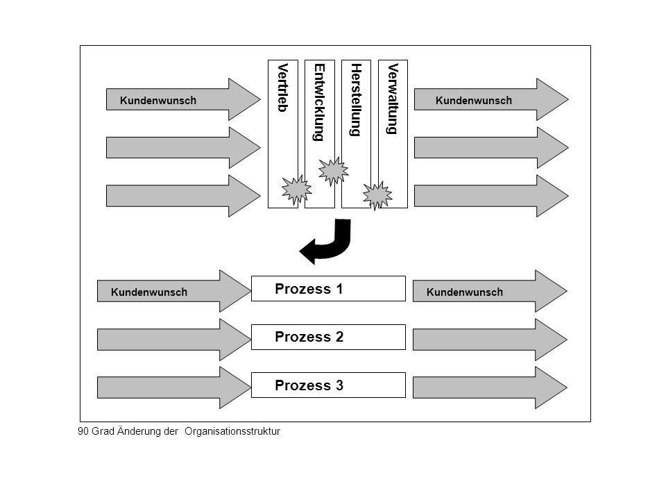 VertriebEntwicklungHerstellungVerwaltung Kundenwunsc h Prozess 1 Prozess 2 Prozess 3 90 Grad Änderung der Organisationsstruktur