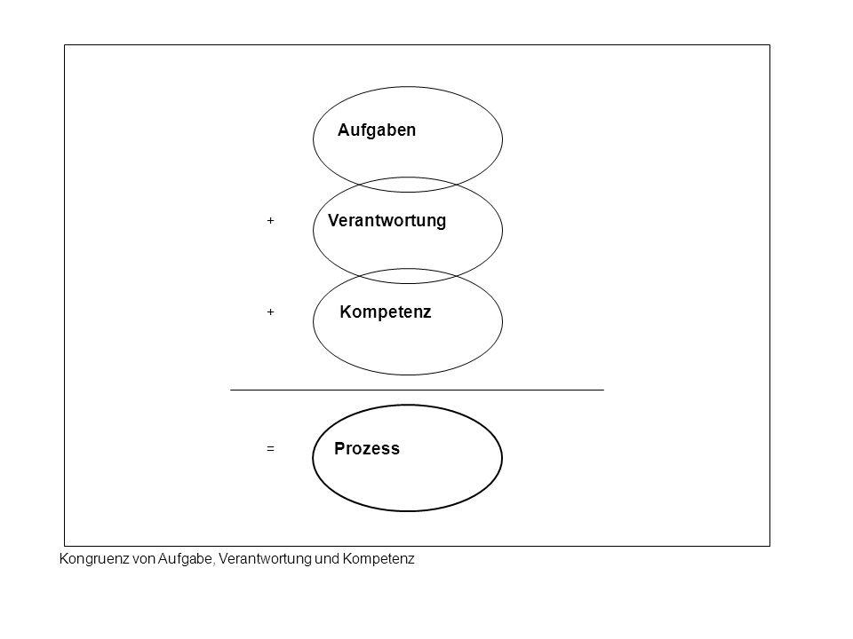 Kongruenz von Aufgabe, Verantwortung und Kompetenz Verantwortung Aufgaben Kompetenz Prozess + + =