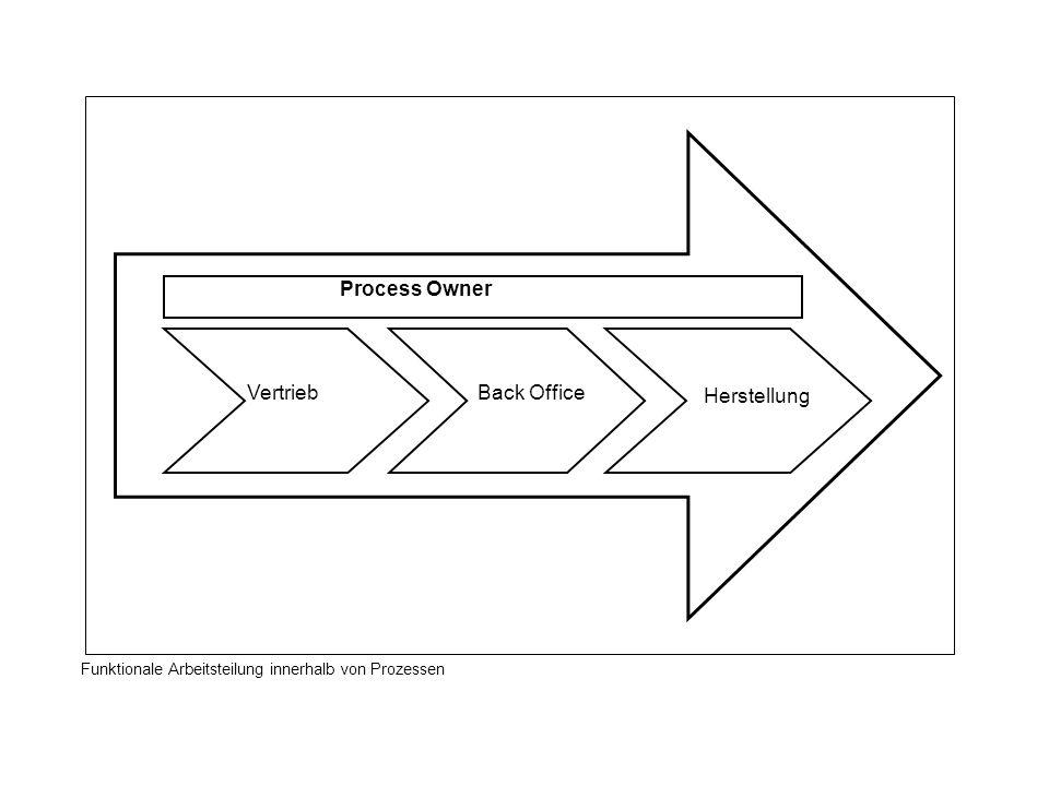 VertriebBack Office Herstellung Process Owner Funktionale Arbeitsteilung innerhalb von Prozessen
