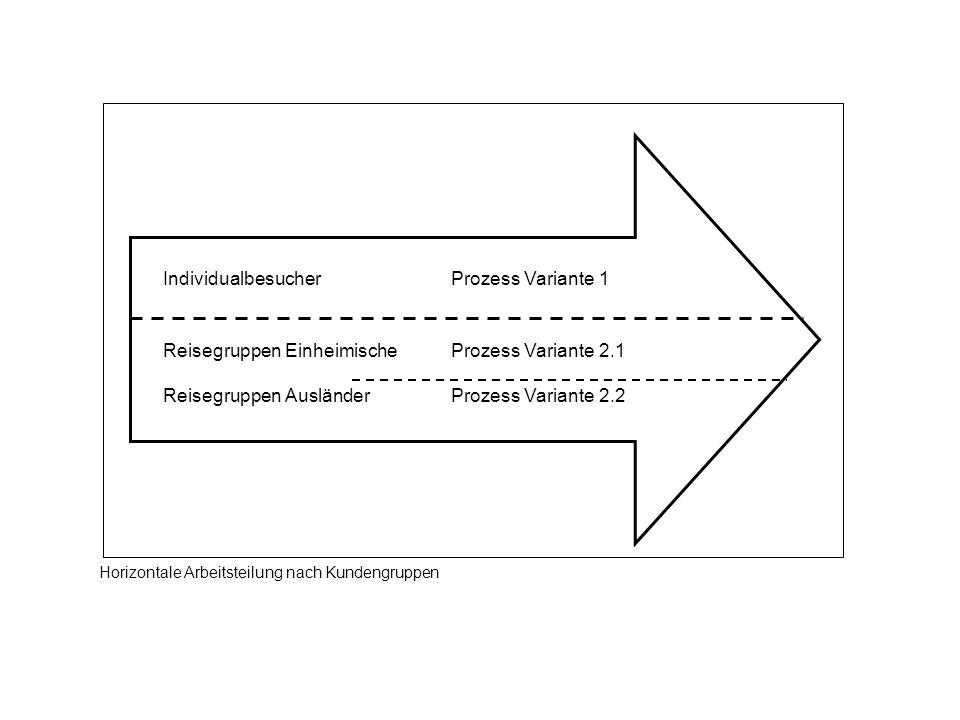 IndividualbesucherProzess Variante 1 Reisegruppen EinheimischeProzess Variante 2.1 Reisegruppen Ausländer Prozess Variante 2.2 Horizontale Arbeitsteil