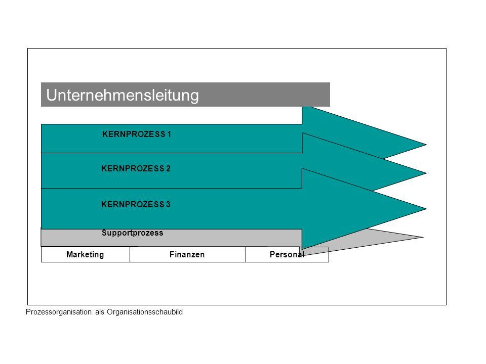 KERNPROZESS 1 KERNPROZESS 2 KERNPROZESS 3 Supportprozess Unternehmensleitung MarketingPersonalFinanzen Prozessorganisation als Organisationsschaubild