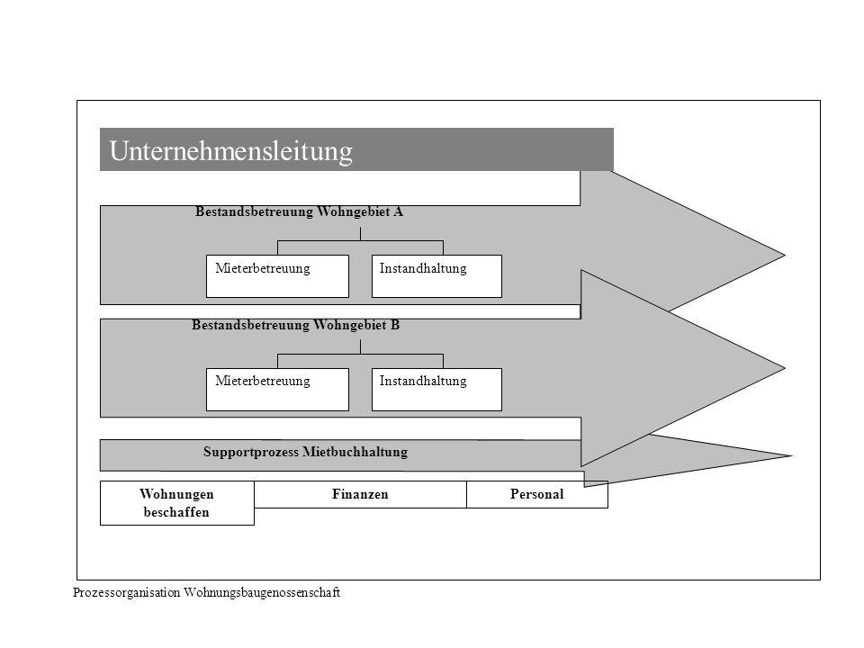 Bestandsbetreuung Wohngebiet A Supportprozess Mietbuchhaltung Unternehmensleitung Wohnungen beschaffen PersonalFinanzen Prozessorganisation Wohnungsba