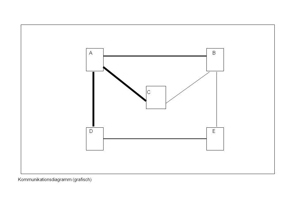 AB C DE Kommunikationsdiagramm (grafisch)