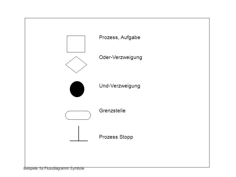 Oder-Verzweigung Und-Verzweigung Grenzstelle Prozess Stopp Prozess, Aufgabe Beispiele für Flussdiagramm Symbole
