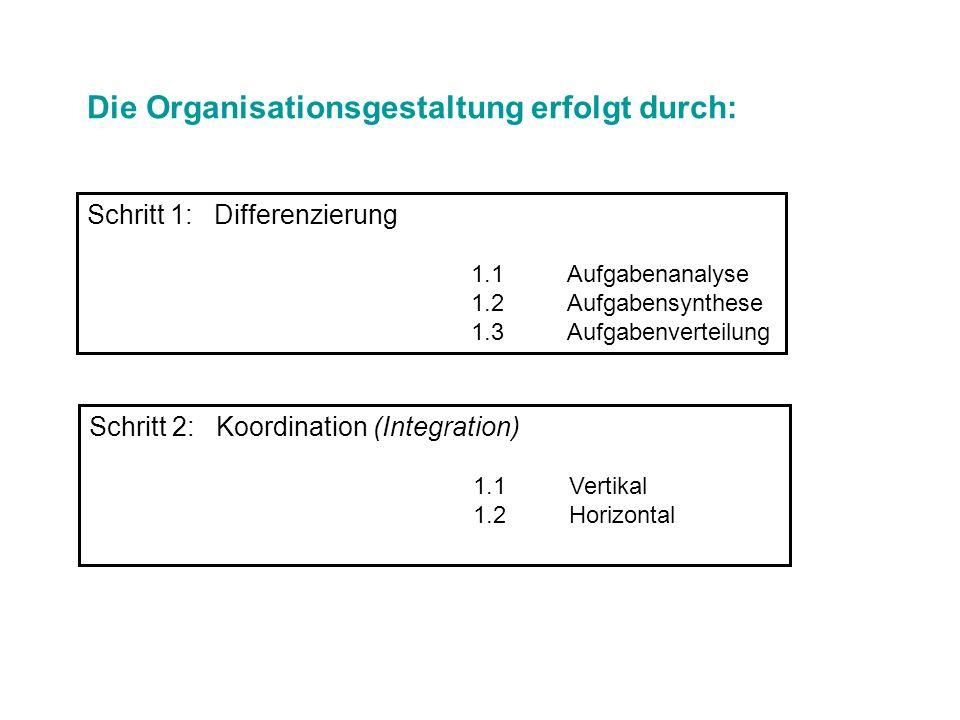 Die Organisationsgestaltung erfolgt durch: Schritt 1: Differenzierung 1.1Aufgabenanalyse 1.2Aufgabensynthese 1.3Aufgabenverteilung Schritt 2: Koordina