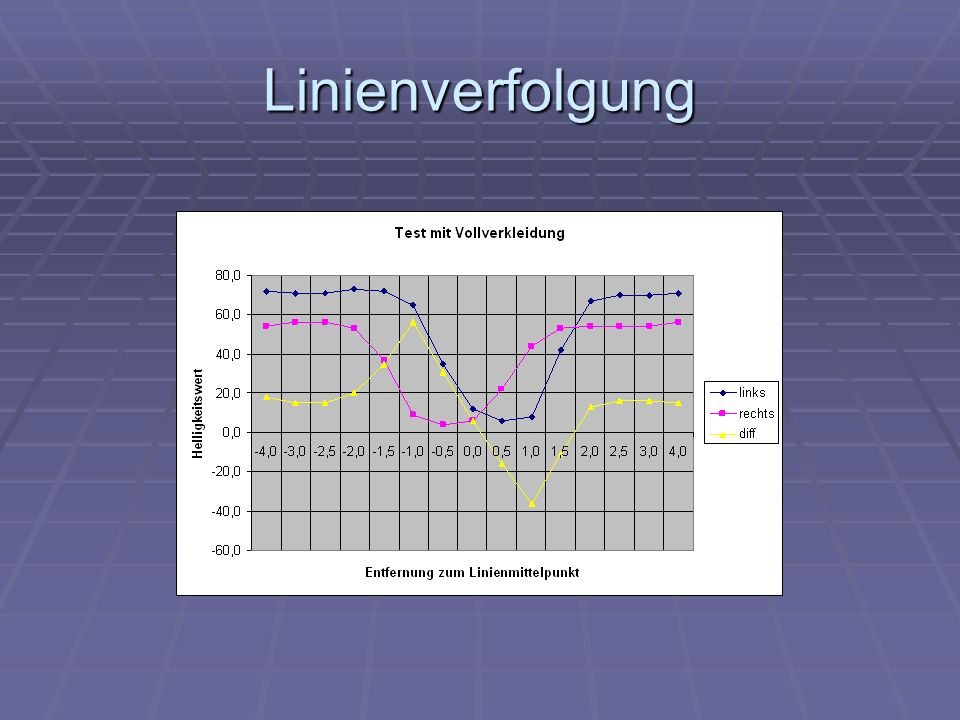Linienverfolgung