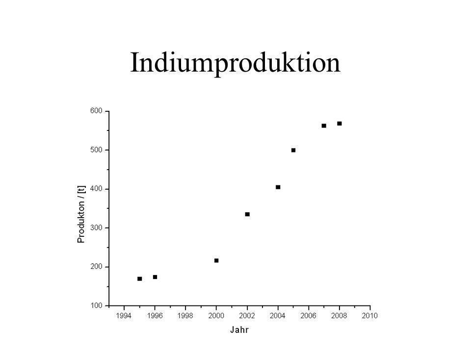 Indiumproduktion
