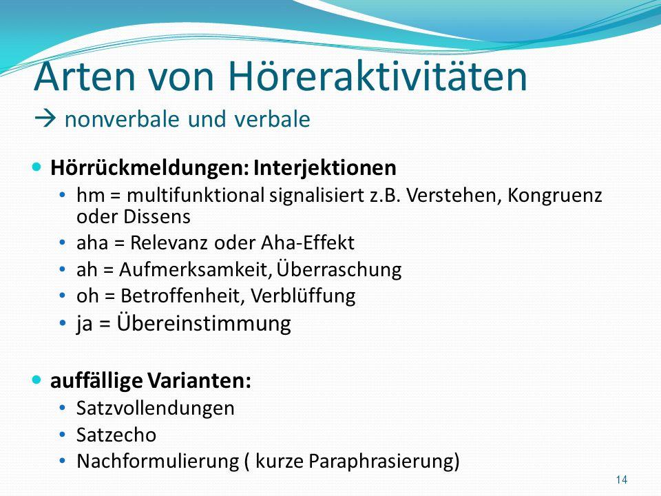 Arten von Höreraktivitäten nonverbale und verbale Hörrückmeldungen: Interjektionen hm = multifunktional signalisiert z.B. Verstehen, Kongruenz oder Di