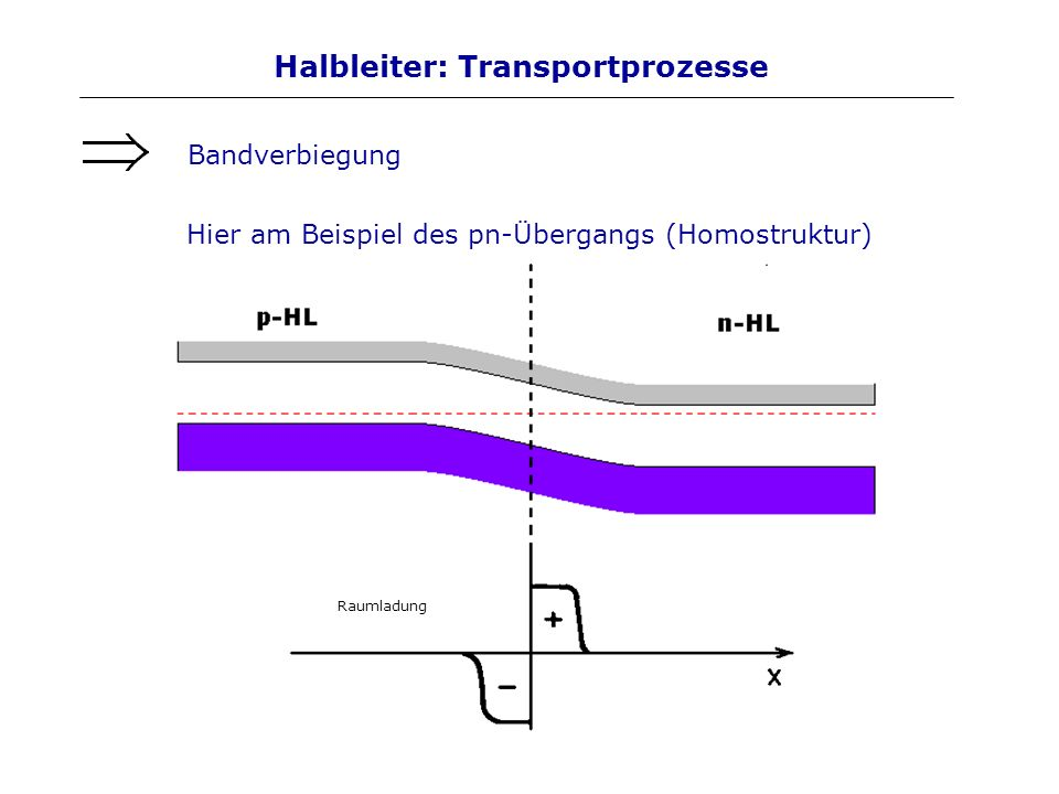 Halbleiter: Transportprozesse Bandverbiegung Hier am Beispiel des pn-Übergangs (Homostruktur) Raumladung