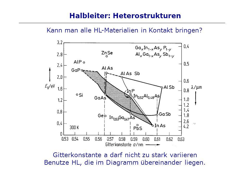 Halbleiter: Heterostrukturen Gitterkonstante a darf nicht zu stark variieren Benutze HL, die im Diagramm übereinander liegen. Kann man alle HL-Materia