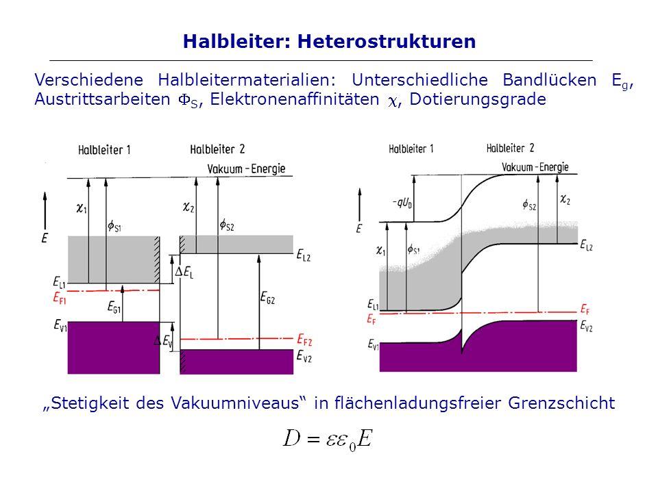 Halbleiter: Heterostrukturen Verschiedene Halbleitermaterialien: Unterschiedliche Bandlücken E g, Austrittsarbeiten S, Elektronenaffinitäten, Dotierun