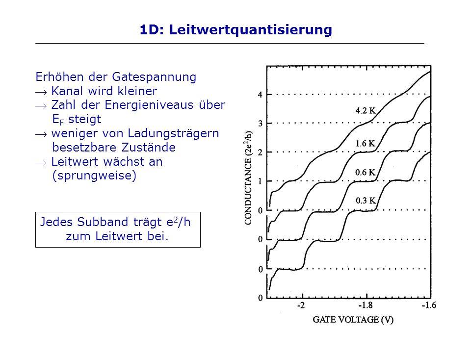 1D: Leitwertquantisierung Erhöhen der Gatespannung Kanal wird kleiner Zahl der Energieniveaus über E F steigt weniger von Ladungsträgern besetzbare Zu