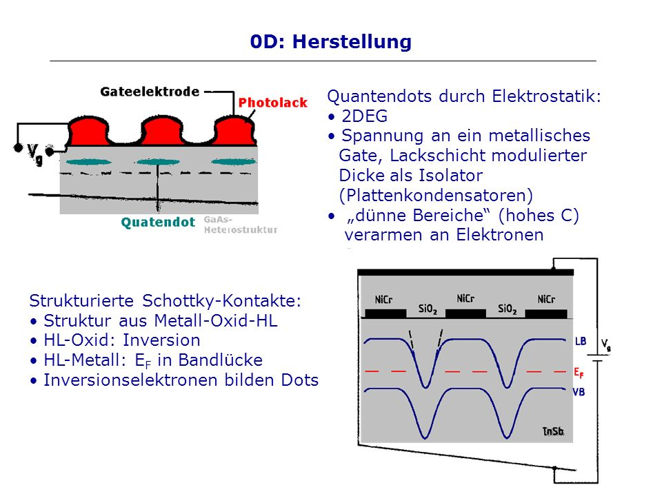 0D: Herstellung Quantendots durch Elektrostatik: 2DEG Spannung an ein metallisches Gate, Lackschicht modulierter Dicke als Isolator (Plattenkondensato