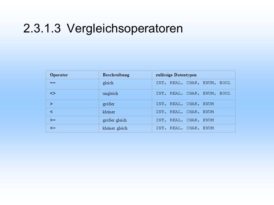 2.3.1.3 Vergleichsoperatoren OperatorBeschreibungzulässige Datentypen == gleich INT, REAL, CHAR, ENUM, BOOL <> ungleich INT, REAL, CHAR, ENUM, BOOL > größer INT, REAL, CHAR, ENUM < kleiner INT, REAL, CHAR, ENUM >= größer gleich INT, REAL, CHAR, ENUM <= kleiner gleich INT, REAL, CHAR, ENUM