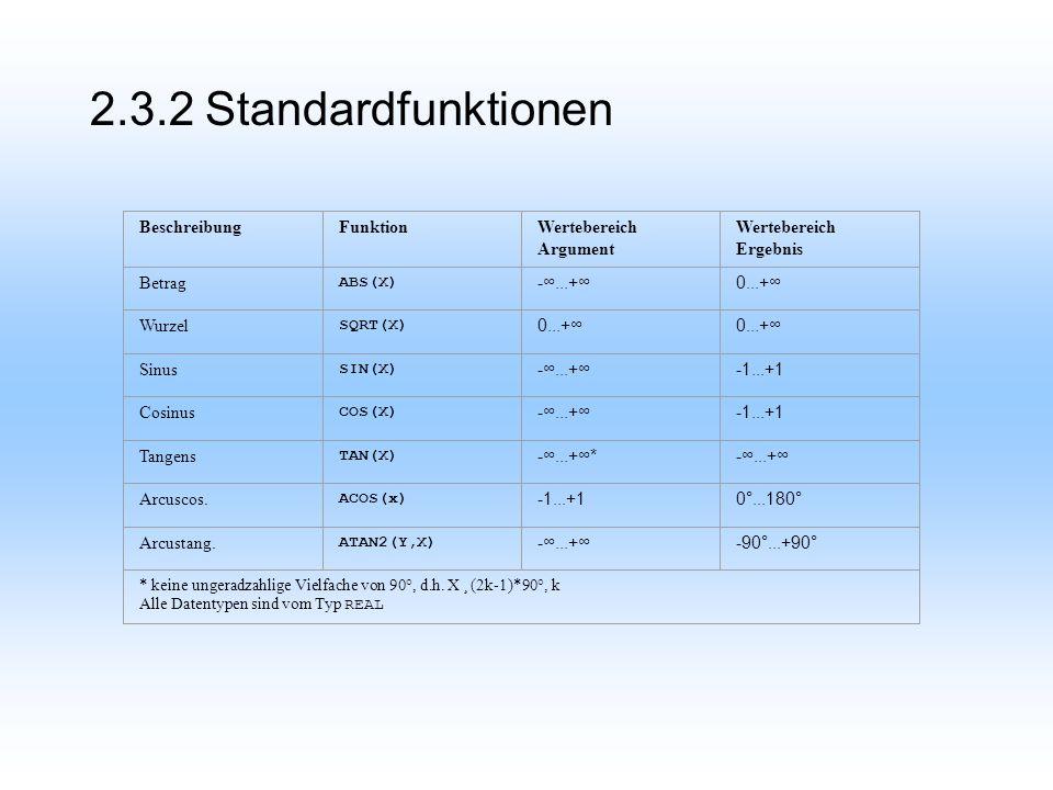 2.3.2 Standardfunktionen BeschreibungFunktionWertebereich Argument Wertebereich Ergebnis Betrag ABS(X) -...+0...+ Wurzel SQRT(X) 0...+ Sinus SIN(X) -...+-1...+1 Cosinus COS(X) -...+-1...+1 Tangens TAN(X) -...+*-...+ Arcuscos.