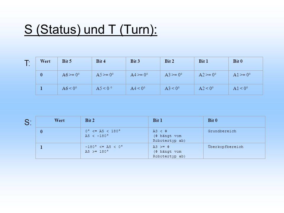 S (Status) und T (Turn): WertBit 5Bit 4Bit 3Bit 2Bit 1Bit 0 0A6 >= 0°A5 >= 0°A4 >= 0°A3 >= 0°A2 >= 0°A1 >= 0° 1A6 < 0°A5 < 0 °A4 < 0°A3 < 0°A2 < 0°A1 < 0° WertBit 2Bit 1Bit 0 0 0° <= A5 < 180° A5 < -180° A3 < Ф (Ф hängt vom Robotertyp ab) Grundbereich 1 -180° <= A5 < 0° A5 >= 180° A3 >= Ф (Ф hängt vom Robotertyp ab) Überkopfbereich S: T: