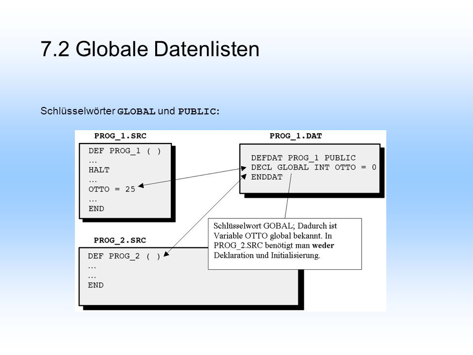 Schlüsselwörter GLOBAL und PUBLIC :