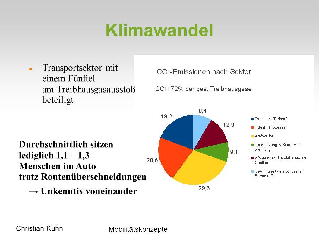 Christian Kuhn Mobilitätskonzepte Klimawandel Transportsektor mit einem Fünftel am Treibhausgasausstoß beteiligt Durchschnittlich sitzen lediglich 1,1 – 1,3 Menschen im Auto trotz Routenüberschneidungen Unkenntis voneinander