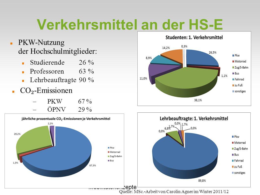 Christian Kuhn Mobilitätskonzepte Verkehrsmittel an der HS-E PKW-Nutzung der Hochschulmitglieder: Studierende26 % Professoren63 % Lehrbeauftragte90 % Quelle: MSc.-Arbeit von Carolin Agner im Winter 2011/12 CO -Emissionen –PKW67 % –ÖPNV29 %