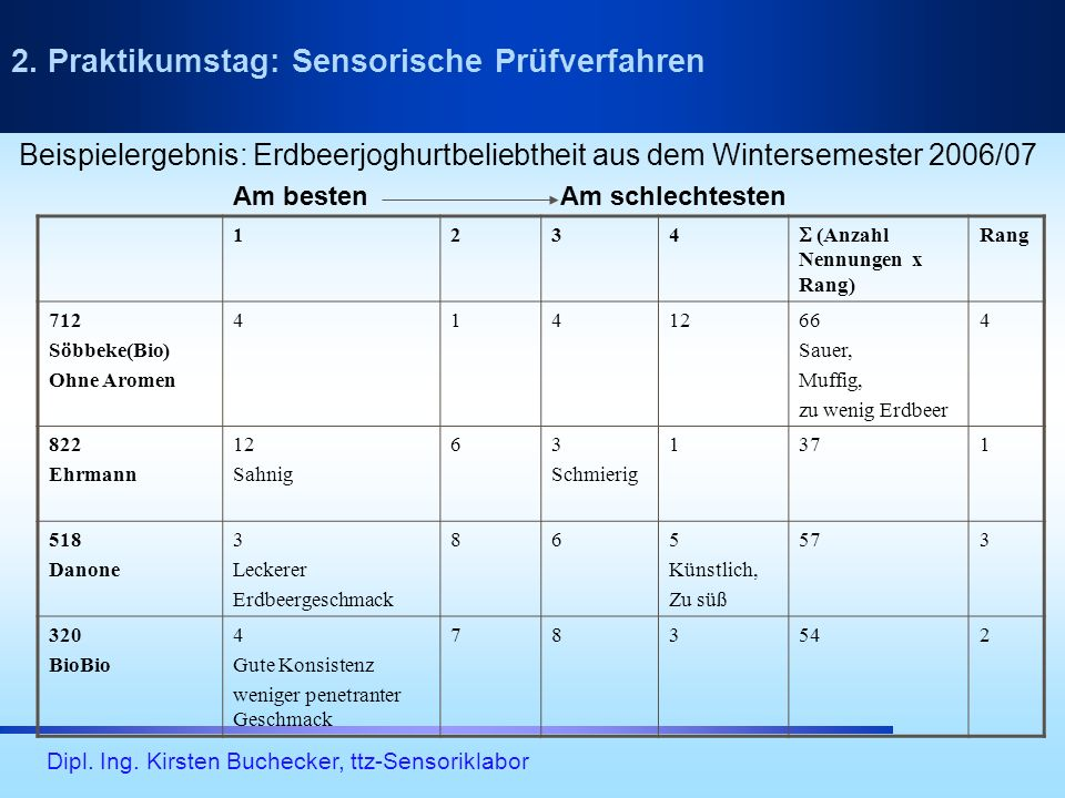 Dipl. Ing. Kirsten Buchecker, ttz-Sensoriklabor 2. Praktikumstag: Sensorische Prüfverfahren 1234 (Anzahl Nennungen x Rang) Rang 712 Söbbeke(Bio) Ohne