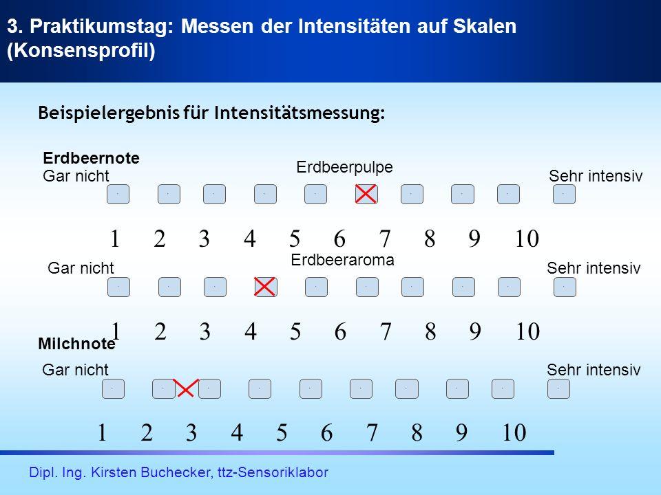 Dipl. Ing. Kirsten Buchecker, ttz-Sensoriklabor 3. Praktikumstag: Messen der Intensitäten auf Skalen (Konsensprofil) 1 2 3 4 5 6 7 8 9 10 1 2 3 4 5 6