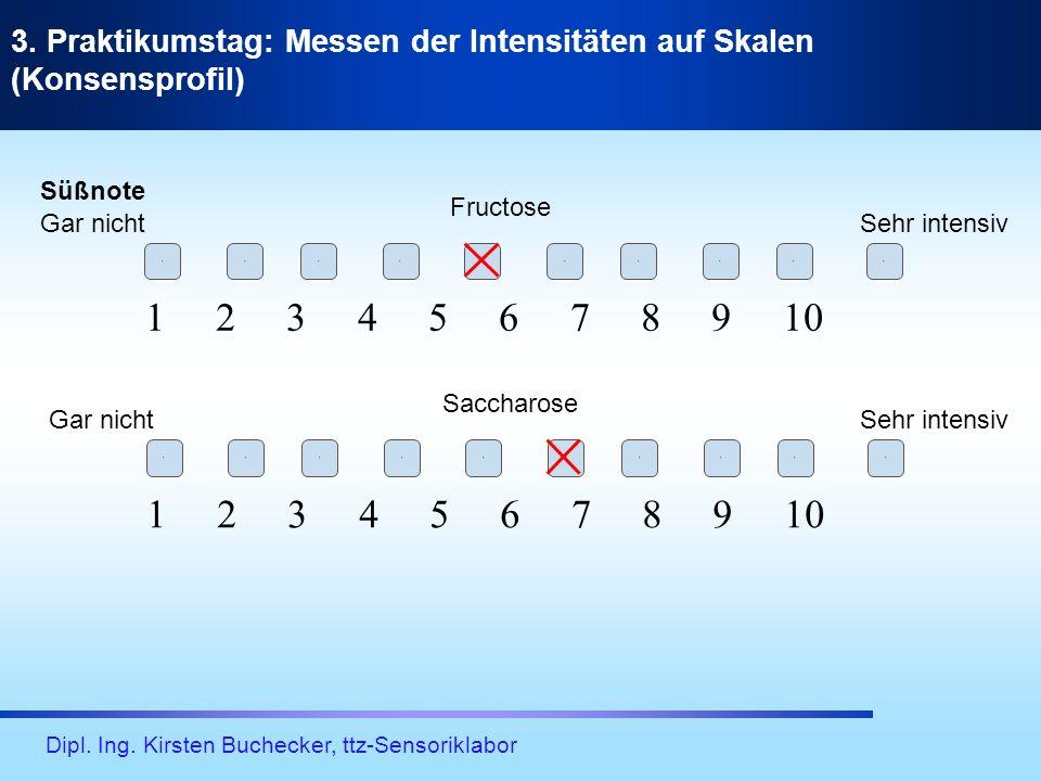 Dipl. Ing. Kirsten Buchecker, ttz-Sensoriklabor 3. Praktikumstag: Messen der Intensitäten auf Skalen (Konsensprofil) 1 2 3 4 5 6 7 8 9 10 1111111111 1