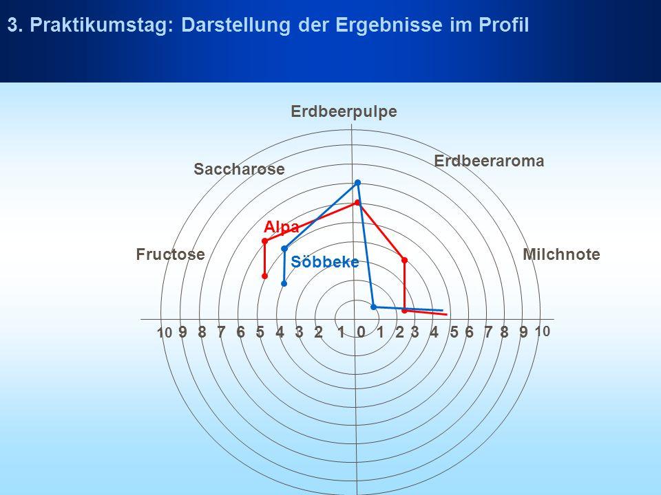Erdbeerpulpe 0112233445566778899 10 Fructose Saccharose Erdbeeraroma Milchnote Alpa Söbbeke 3. Praktikumstag: Darstellung der Ergebnisse im Profil