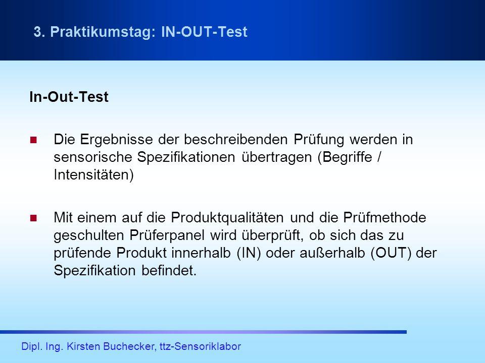 Dipl. Ing. Kirsten Buchecker, ttz-Sensoriklabor In-Out-Test Die Ergebnisse der beschreibenden Prüfung werden in sensorische Spezifikationen übertragen