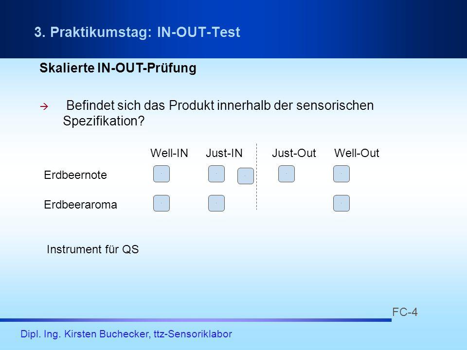 Dipl. Ing. Kirsten Buchecker, ttz-Sensoriklabor Skalierte IN-OUT-Prüfung Befindet sich das Produkt innerhalb der sensorischen Spezifikation? 11 11 1 1