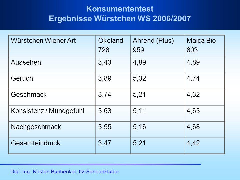 Dipl. Ing. Kirsten Buchecker, ttz-Sensoriklabor Konsumententest Ergebnisse Würstchen WS 2006/2007 Würstchen Wiener ArtÖkoland 726 Ahrend (Plus) 959 Ma