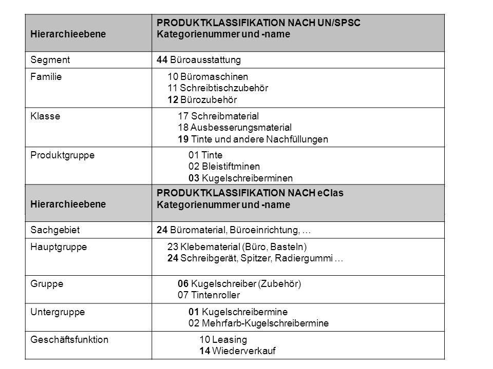 Produktklassifikation nach UN/SPSC Hierarchieebene PRODUKTKLASSIFIKATION NACH UN/SPSC Kategorienummer und -name Segment44 Büroausstattung Familie 10 B