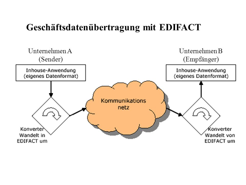 Unternehmen A (Sender) Unternehmen B (Empfänger) Geschäftsdatenübertragung mit EDIFACT