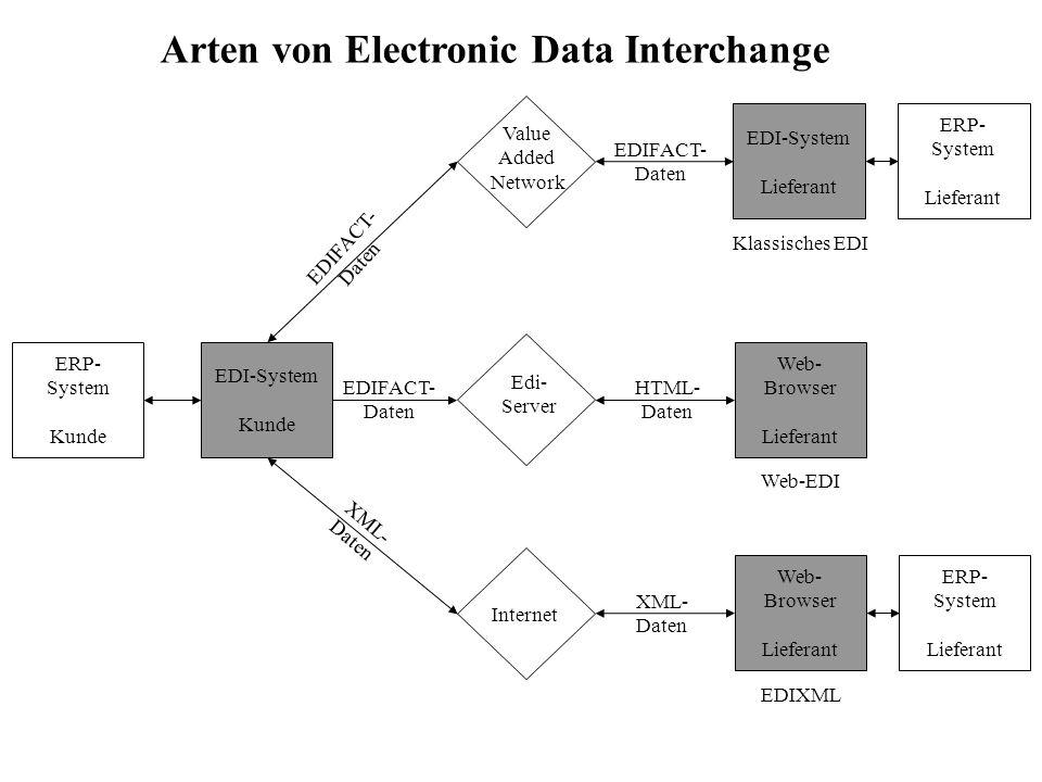 ERP- System Kunde EDI-System Kunde Web- Browser Lieferant EDI-System Lieferant Web- Browser Lieferant ERP- System Lieferant Value Added Network Edi- S