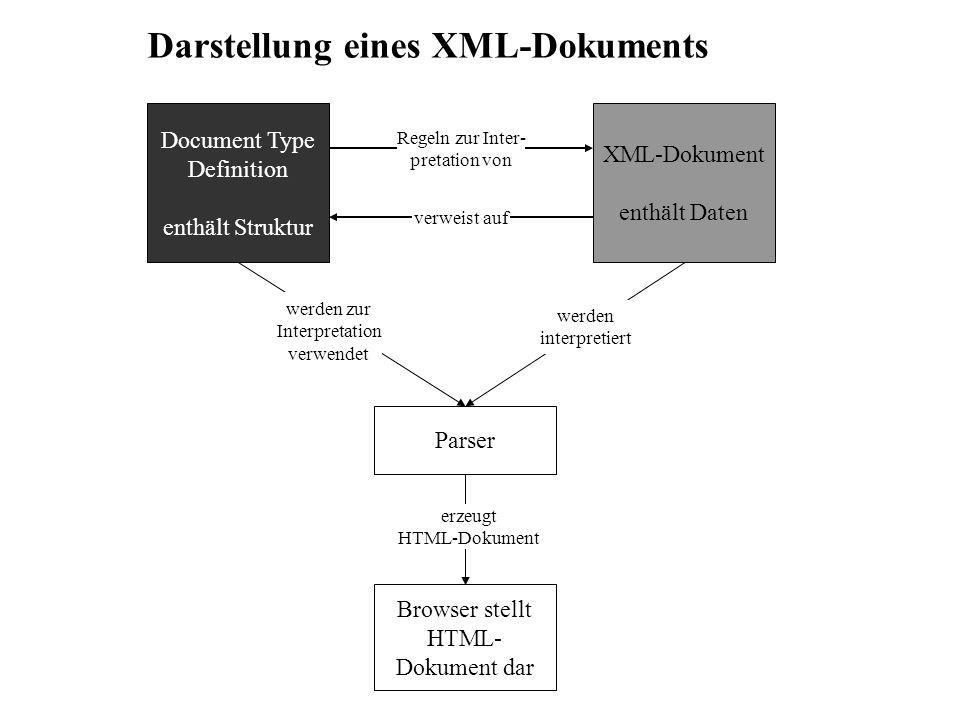 Darstellung eines XML-Dokuments Document Type Definition enthält Struktur XML-Dokument enthält Daten Parser Browser stellt HTML- Dokument dar Regeln z