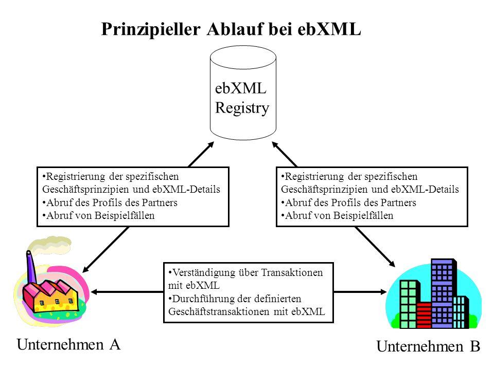 Verständigung über Transaktionen mit ebXML Durchführung der definierten Geschäftstransaktionen mit ebXML Registrierung der spezifischen Geschäftsprinz