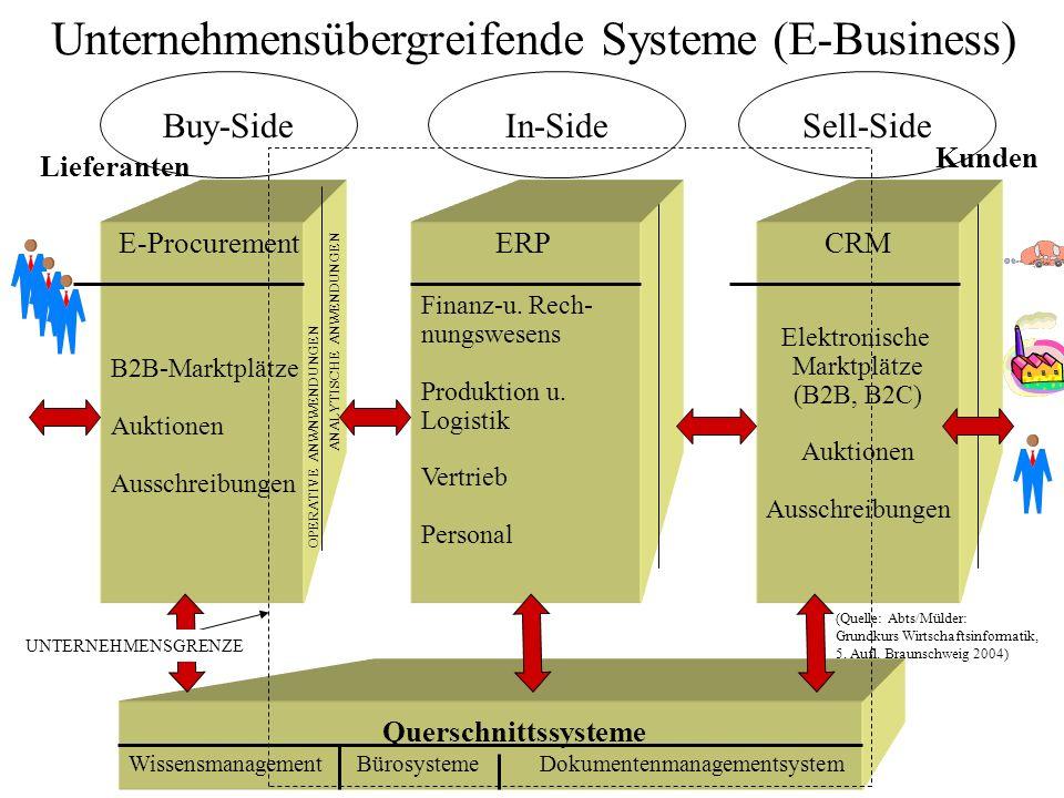 Buy-SideIn-Side E-Procurement B2B-Marktplätze Auktionen Ausschreibungen ERP Finanz-u. Rech- nungswesens Produktion u. Logistik Vertrieb Personal OPERA