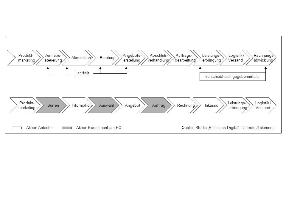 Angebot Surfen Information Auswahl Produkt- marketing Logistik / Versand Auftrag Rechnung Inkasso Leistungs- erbringung Produkt- marketing Beratung Au