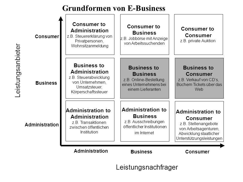 Consumer to Administration z.B. Steuererklärung von Privatpersonen, Wohnsitzanmeldung Business to Administration z.B. Steuerabwicklung von Unternehmen