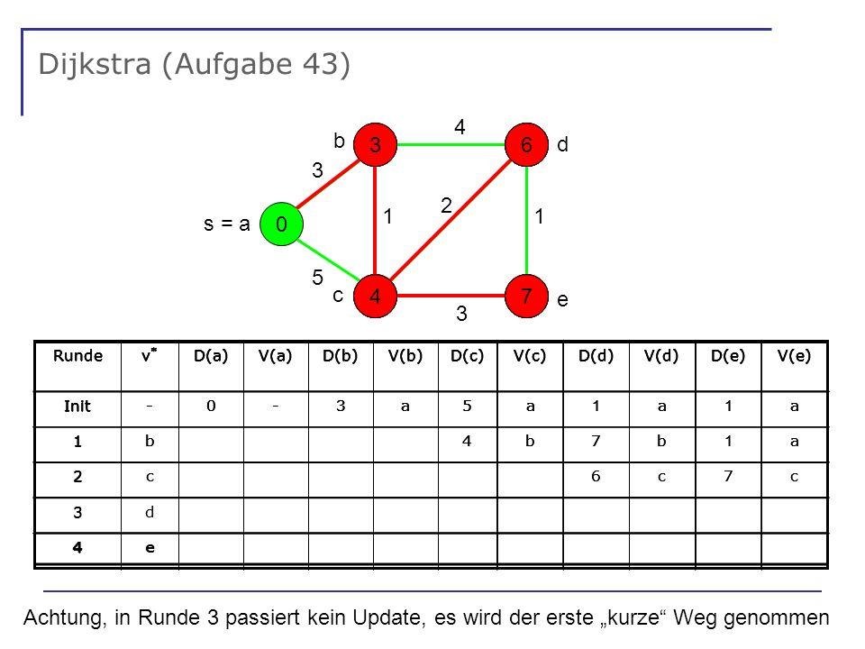 Dijkstra (Aufgabe 43) 0 - - - - s = a 5 1 3 4 3 2 1 Rundev*v* D(a)V(a)D(b)V(b)D(c)V(c)D(d)V(d)D(e)V(e) Init 1 2 3 4 Achtung, in Runde 3 passiert kein Update, es wird der erste kurze Weg genommen e d b c 5 3317 4 6 4 6 177 Rundev*v* D(a)V(a)D(b)V(b)D(c)V(c)D(d)V(d)D(e)V(e) Init-0-3a5a 1 a 1 a 1 Rundev*v* D(a)V(a)D(b)V(b)D(c)V(c)D(d)V(d)D(e)V(e) Init-0-3a5a 1 a 1 a 1b4b7b 1 a 2c6c7c Rundev*v* D(a)V(a)D(b)V(b)D(c)V(c)D(d)V(d)D(e)V(e) Init-0-3a5a 1 a 1 a 1b4b7b 1 a 2c6c7c 3d Rundev*v* D(a)V(a)D(b)V(b)D(c)V(c)D(d)V(d)D(e)V(e) Init-0-3a5a 1 a 1 a 1b4b7b 1 a 2c6c7c 3d 4e Rundev*v* D(a)V(a)D(b)V(b)D(c)V(c)D(d)V(d)D(e)V(e) Init-0-3a5a 1 a 1 a 1b4b7b 1 a 2