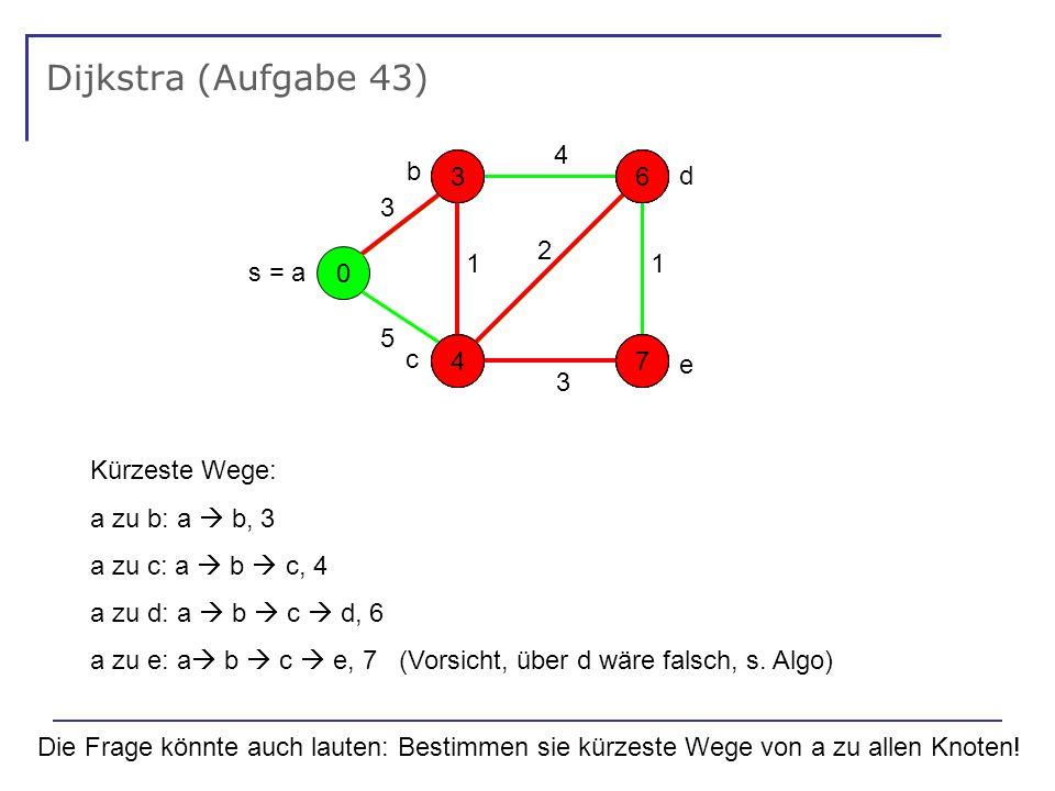 Dijkstra (Aufgabe 43) 0 - - - - s = a 5 1 3 4 3 2 1 e d b c 5 3317 4 6 4 6 177 Kürzeste Wege: a zu b: a b, 3 a zu c: a b c, 4 a zu d: a b c d, 6 a zu e: a b c e, 7 (Vorsicht, über d wäre falsch, s.