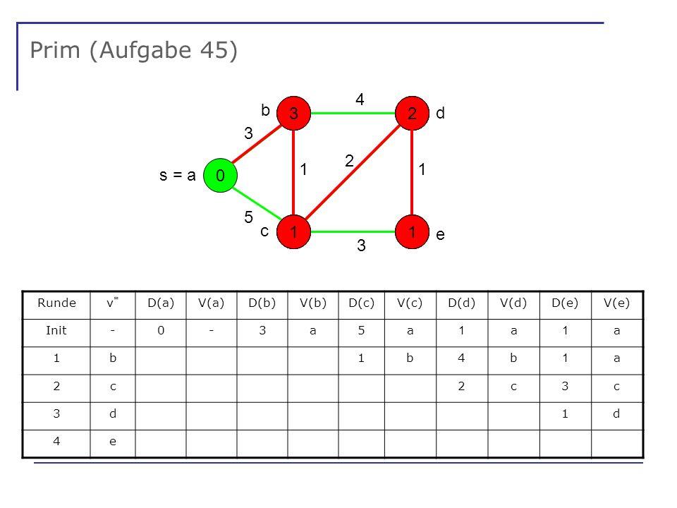 Prim (Aufgabe 45) 0 - - - - s = a 5 1 3 4 3 2 1 Rundev*v* D(a)V(a)D(b)V(b)D(c)V(c)D(d)V(d)D(e)V(e) Init-0-3a5a 1 a 1 a 1b1b4b 1 a 2c2c3c 3d1d 4e e d b c 5 3314 1 2 1 2 131