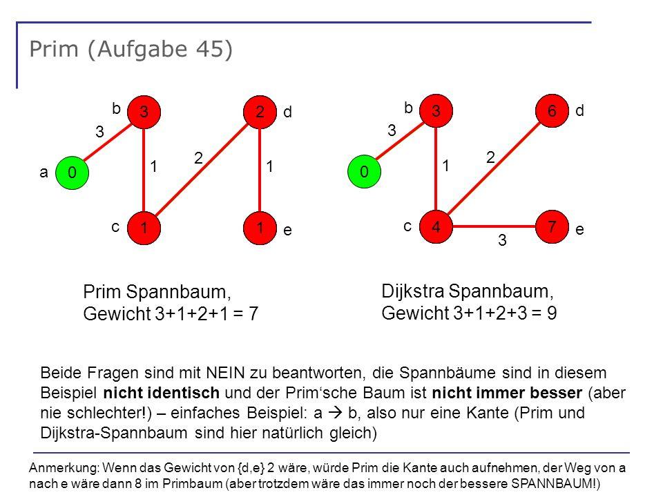 Prim (Aufgabe 45) 0 - - - - a 1 3 2 1 e d b c 5 3314 1 2 1 2 131 Prim Spannbaum, Gewicht 3+1+2+1 = 7 0 - - - - 1 3 3 2 e d b c 5 3317 4 6 4 6 177 Dijkstra Spannbaum, Gewicht 3+1+2+3 = 9 Beide Fragen sind mit NEIN zu beantworten, die Spannbäume sind in diesem Beispiel nicht identisch und der Primsche Baum ist nicht immer besser (aber nie schlechter!) – einfaches Beispiel: a b, also nur eine Kante (Prim und Dijkstra-Spannbaum sind hier natürlich gleich) Anmerkung: Wenn das Gewicht von {d,e} 2 wäre, würde Prim die Kante auch aufnehmen, der Weg von a nach e wäre dann 8 im Primbaum (aber trotzdem wäre das immer noch der bessere SPANNBAUM!)