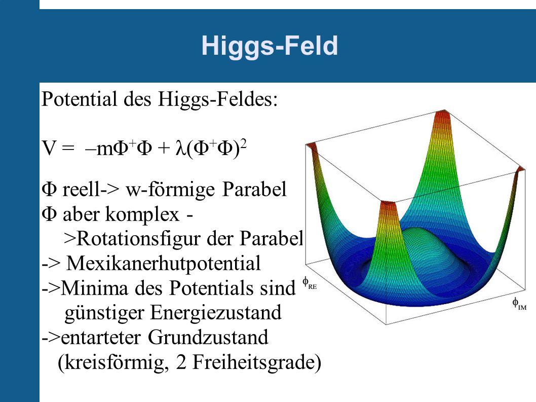 Higgs-Feld Potential des Higgs-Feldes: V = –mΦ + Φ + λ(Φ + Φ) 2 Φ reell-> w-förmige Parabel Φ aber komplex - >Rotationsfigur der Parabel -> Mexikanerh