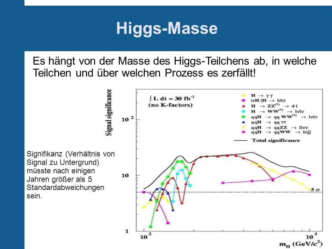 Higgs-Masse Es hängt von der Masse des Higgs-Teilchens ab, in welche Teilchen und über welchen Prozess es zerfällt! Signifikanz (Verhältnis von Signal