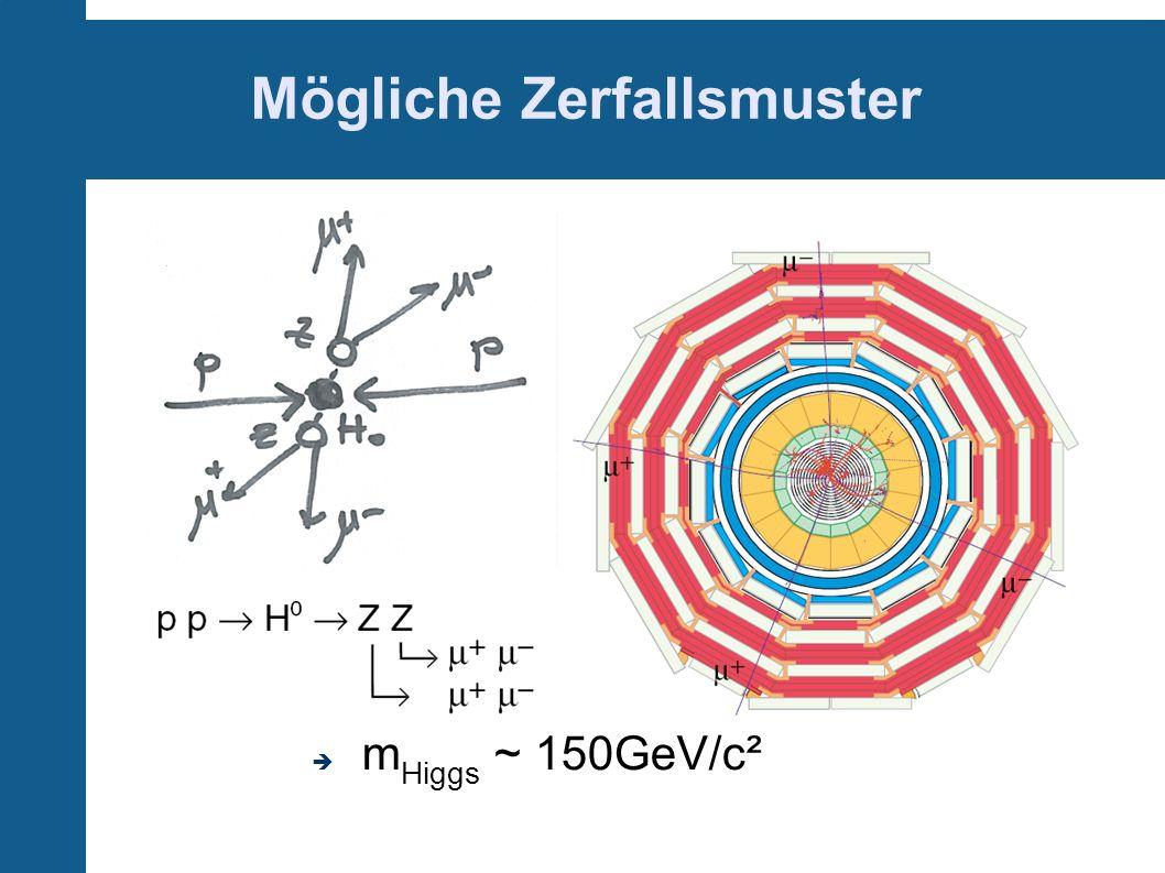 Mögliche Zerfallsmuster m Higgs ~ 150GeV/c²